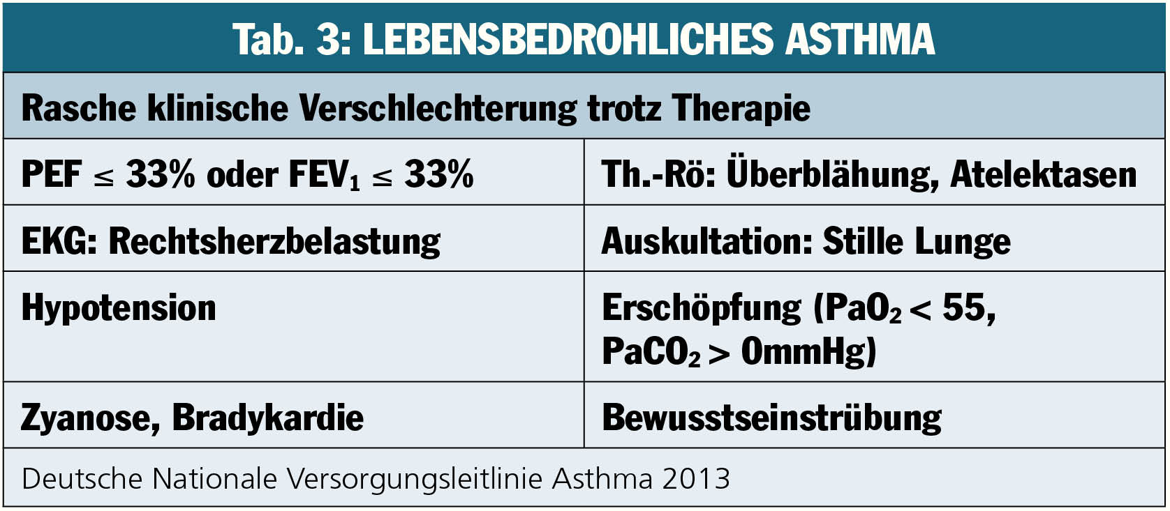 Schweres Asthma richtig behandeln | Ärzte Krone | MedMedia