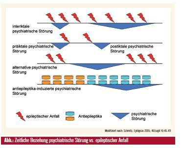 alkohol epilepsie symptome