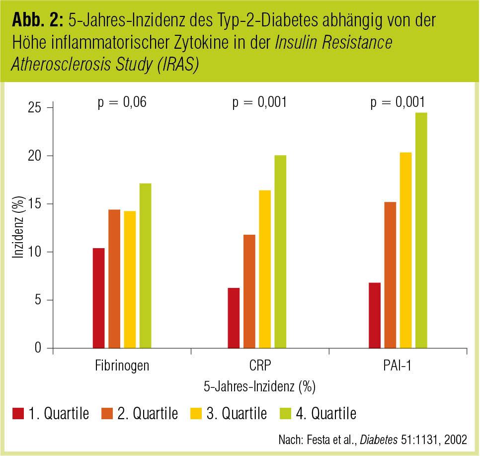 Prädiabetis