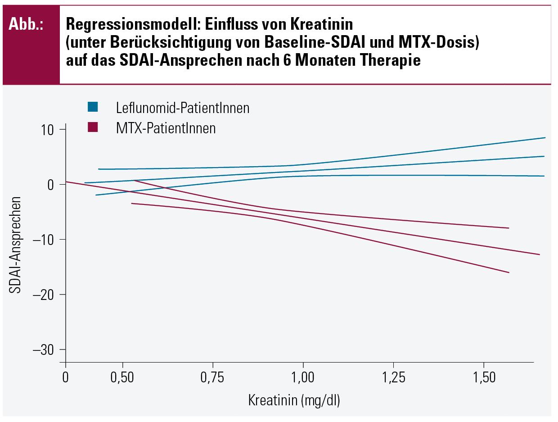 Frühe Immuntherapie versus konservative Behandlung