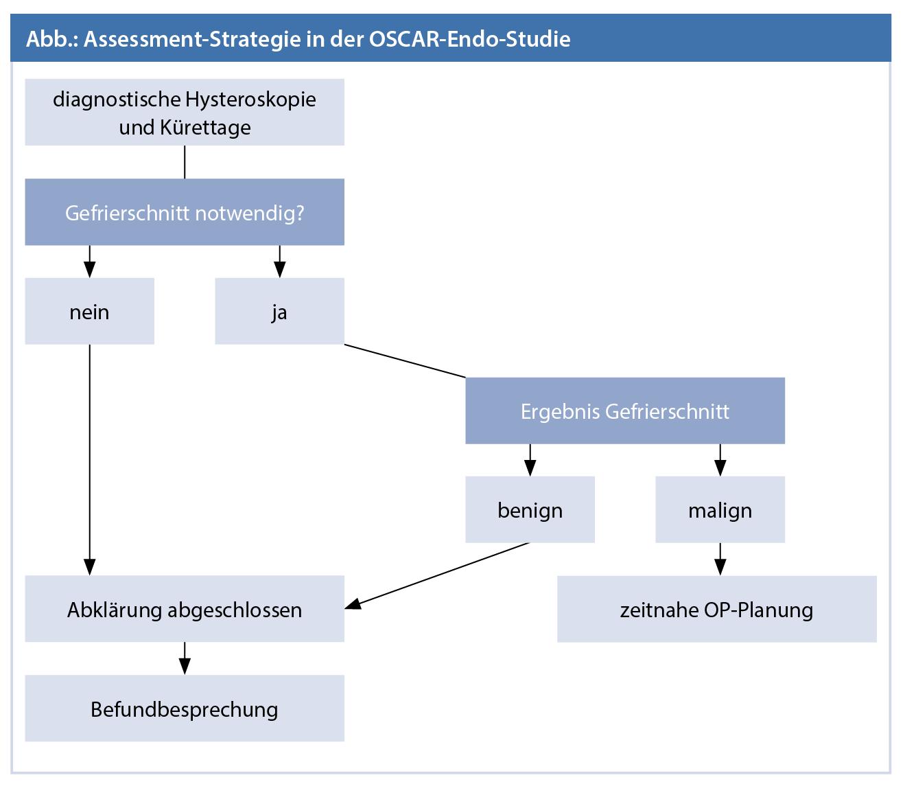 """OSCAR-Endo-Studie – """"Fast Track""""-Protokoll zur Abklärung von ..."""