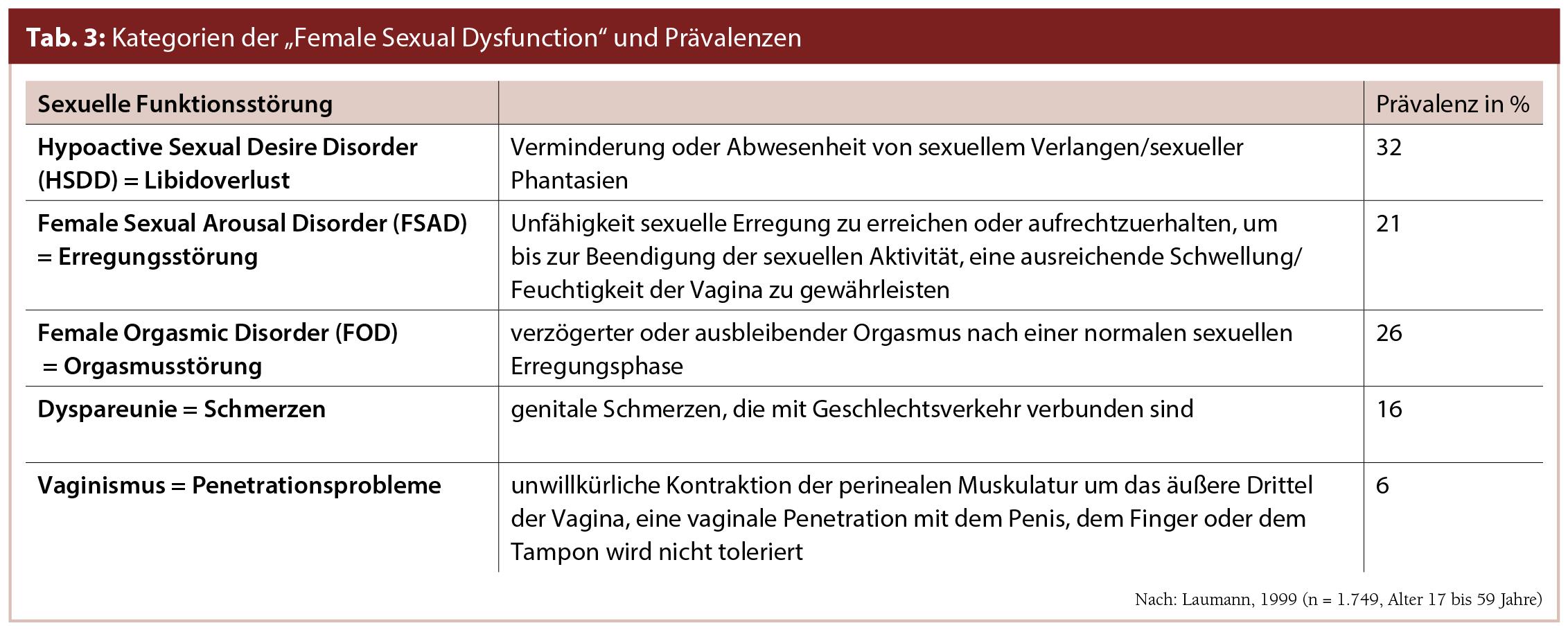 Therapie der weiblichen sexuellen Dysfunktion | Gyn-Aktiv | MedMedia