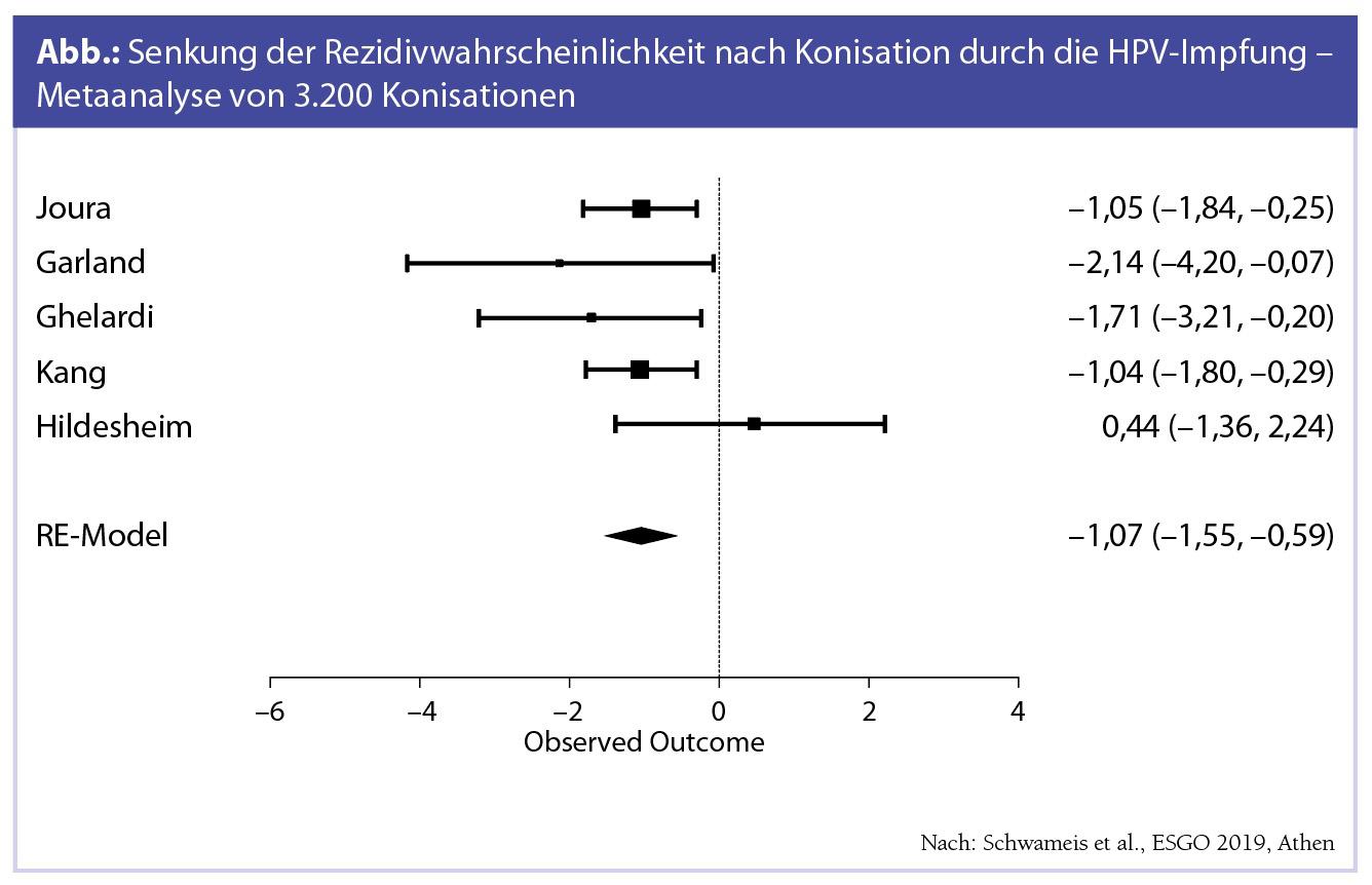 hpv impfung vor konisation)