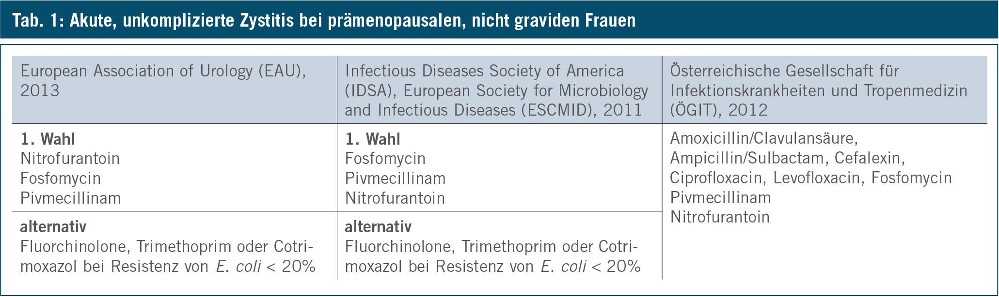 behandlung escherichia coli