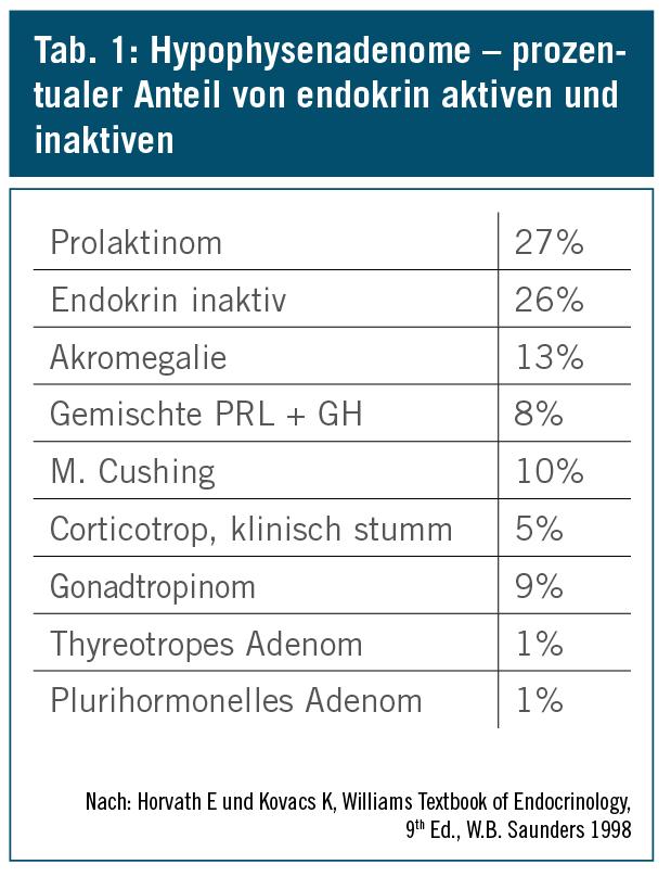 Seltene endokrine Erkrankungen: Hypophysenerkrankungen   klinik ...