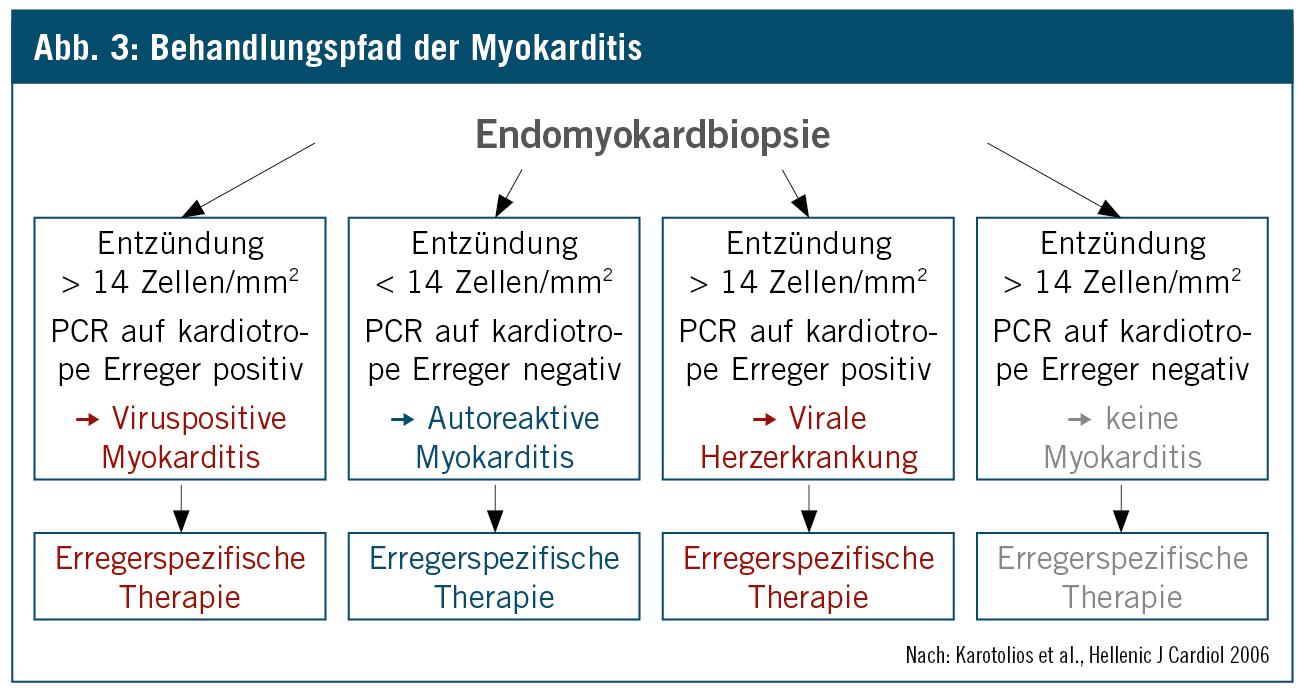 perikarditis leitlinien therapie