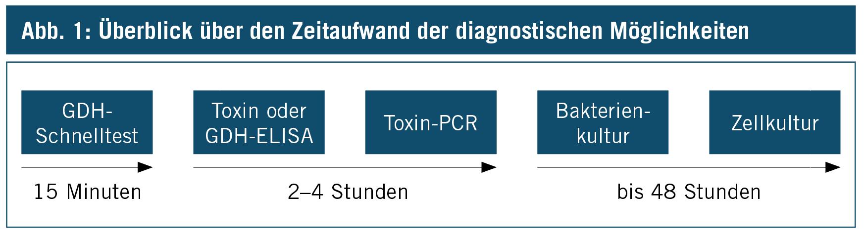 clostridium difficile gdh