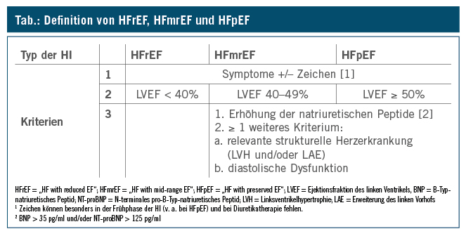 "Guidelines ""Acute and chronic heart failure 2016"" und ihre"