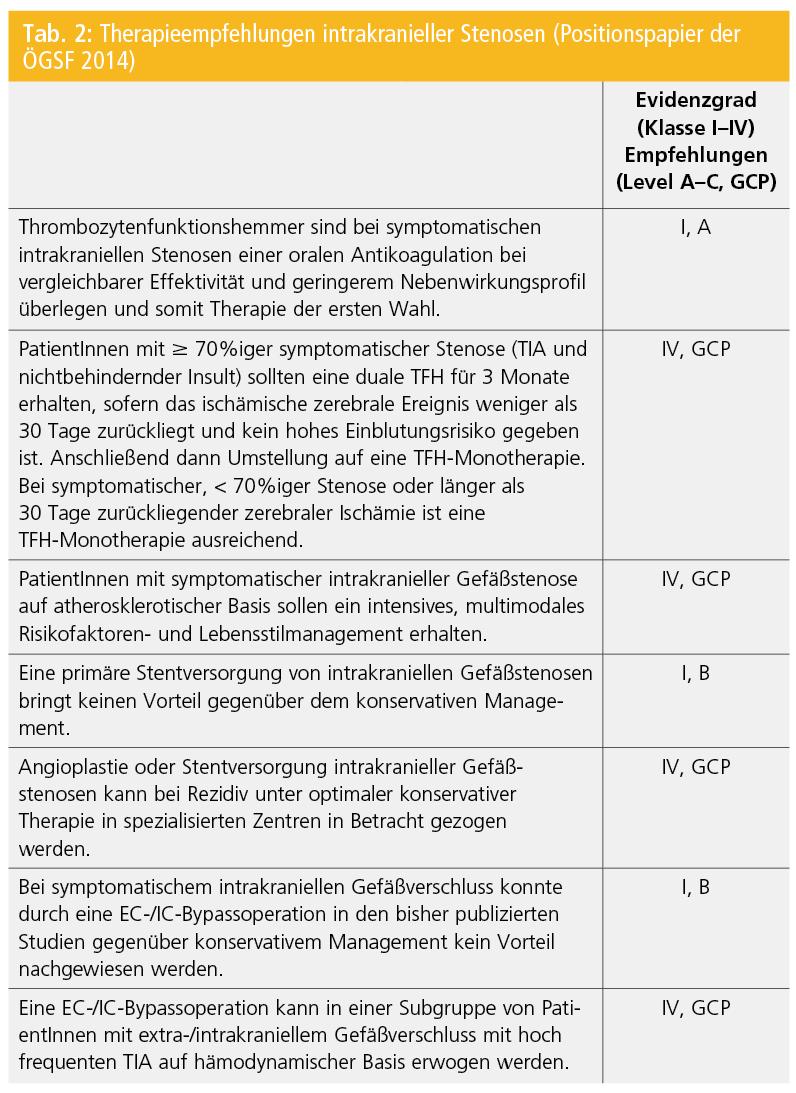 Intrakranielle Gefäßstenosen – die aktuelle Datenlage | Neurologisch ...