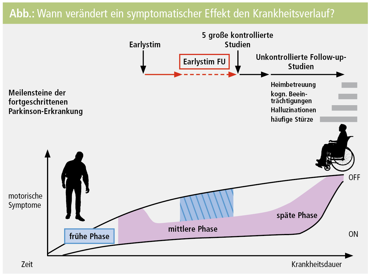 Parkinson Krankheitsverlauf