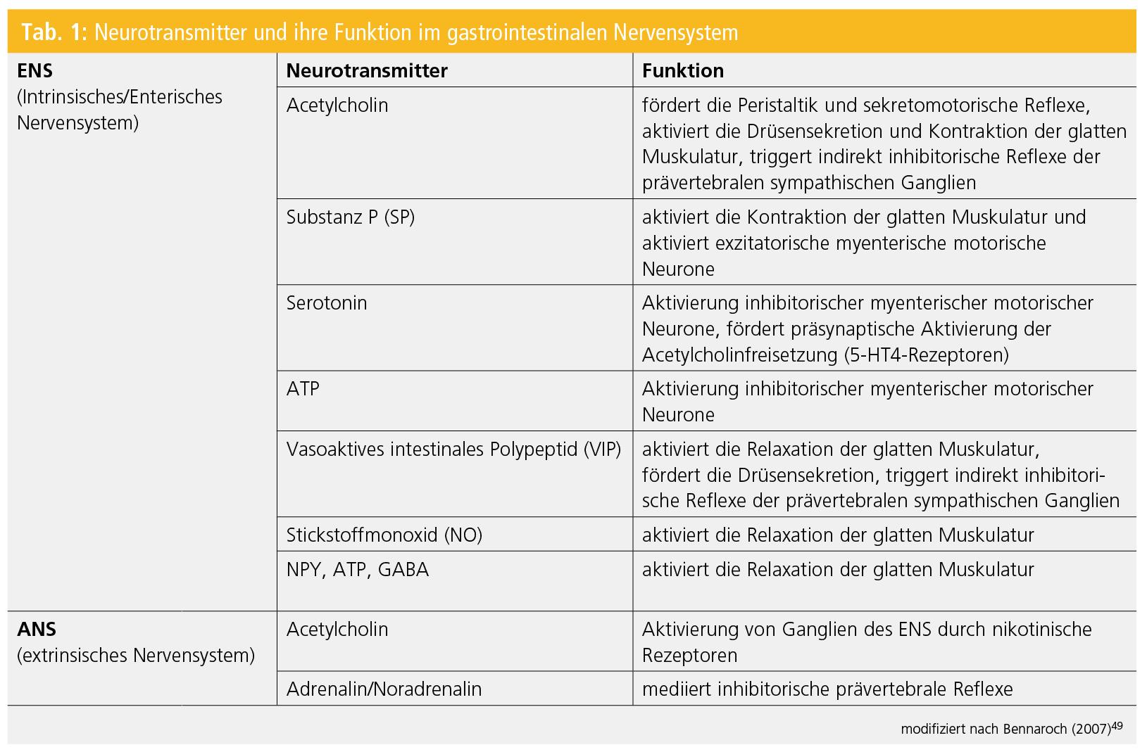 Gastrointestinale Dysfunktion   Neurologisch   MedMedia