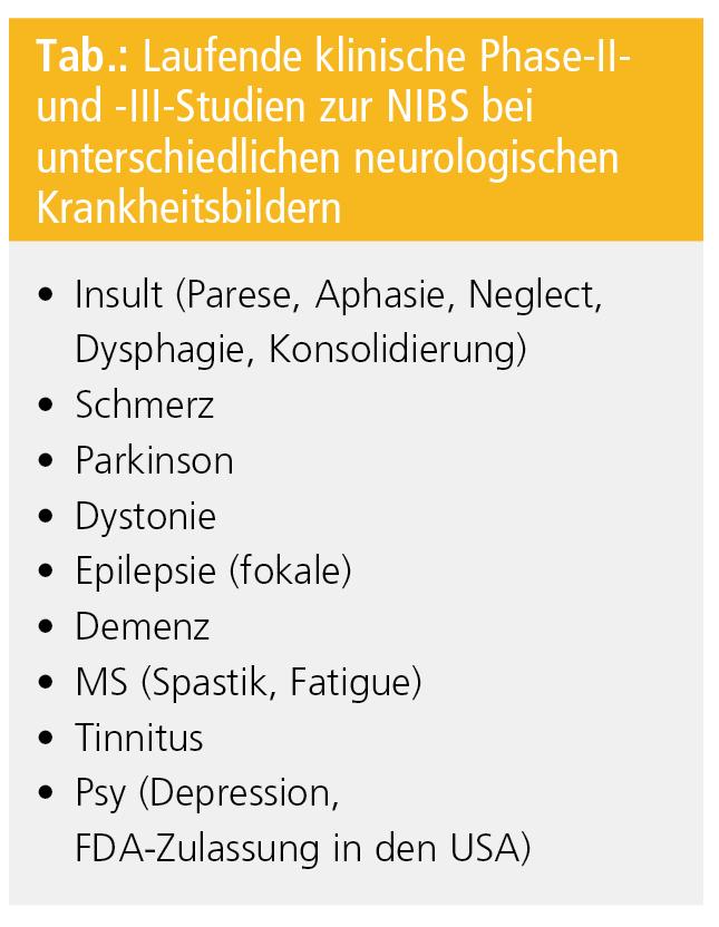 Nichtinvasive Gehirnstimulation (NIBS): transkranielle Magnet- und ...