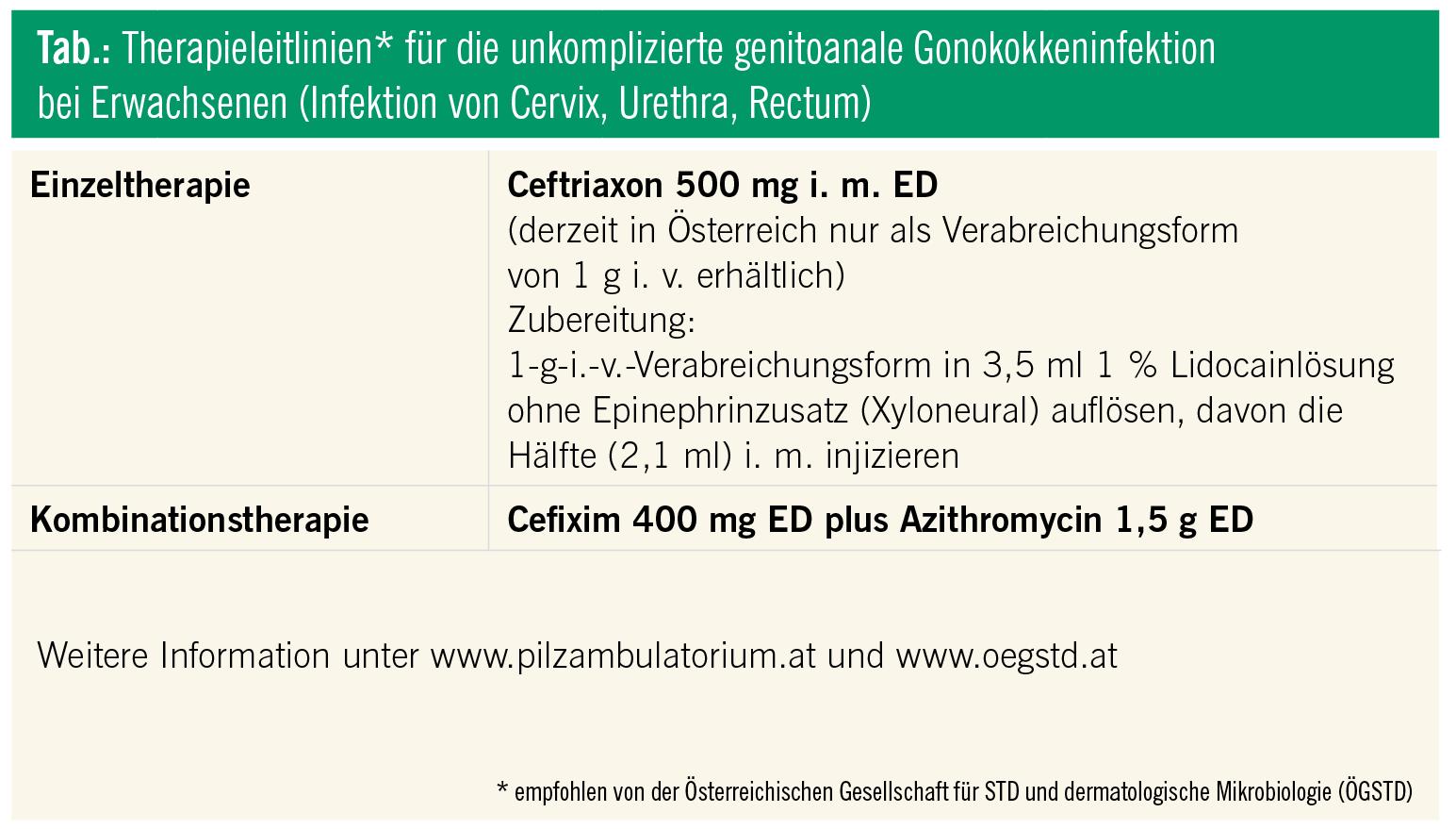 chlamydien therapie leitlinien