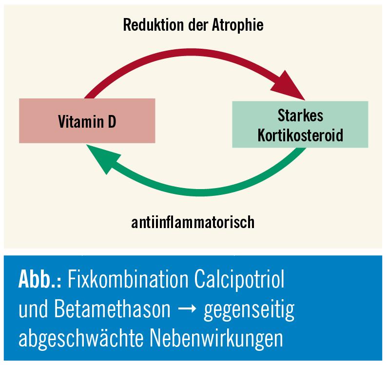 Calcipotriol/Betamethason zur Initialbehandlung einer Psoriasis vulgaris 3