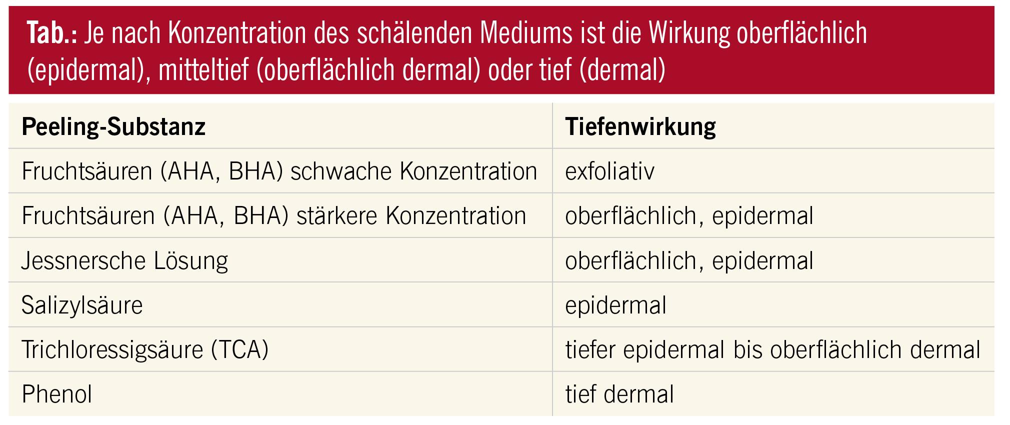 Verjüngung der Haut: (Chemisches) Peeling: Indikation und Wirkung ...