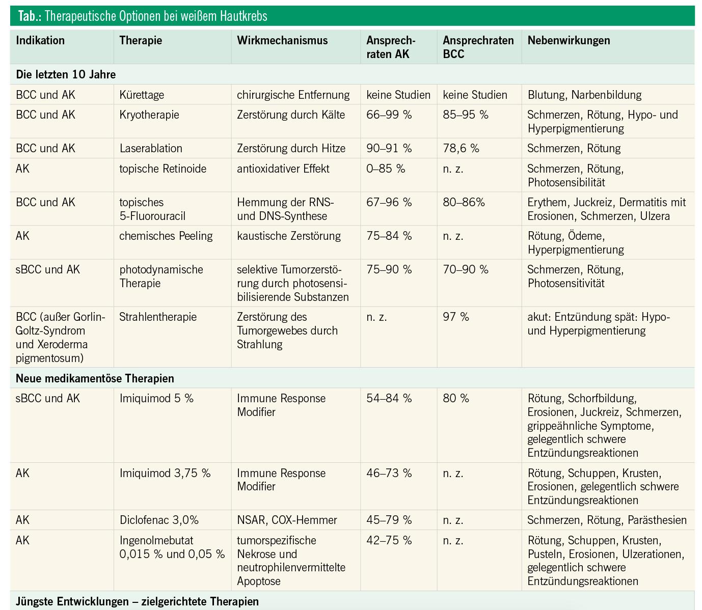Weißer Hautkrebs: aktinische Keratosen, Basalzellkarzinom ...