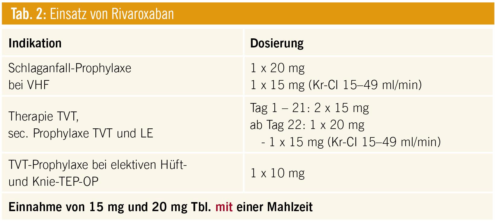 risiko langjährige einnahme pantoprazol