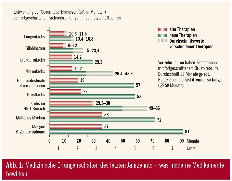 Brustkrebsstatistik 2009