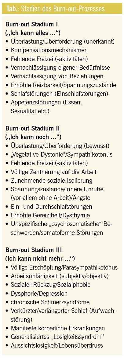 Burn-out als Prozess – Vorschlag einer Stadieneinteilung für die ...