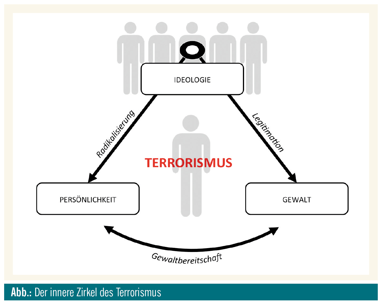Zur psychoanalytischen Betrachtungsweise des Terrorismus | Spectrum ...