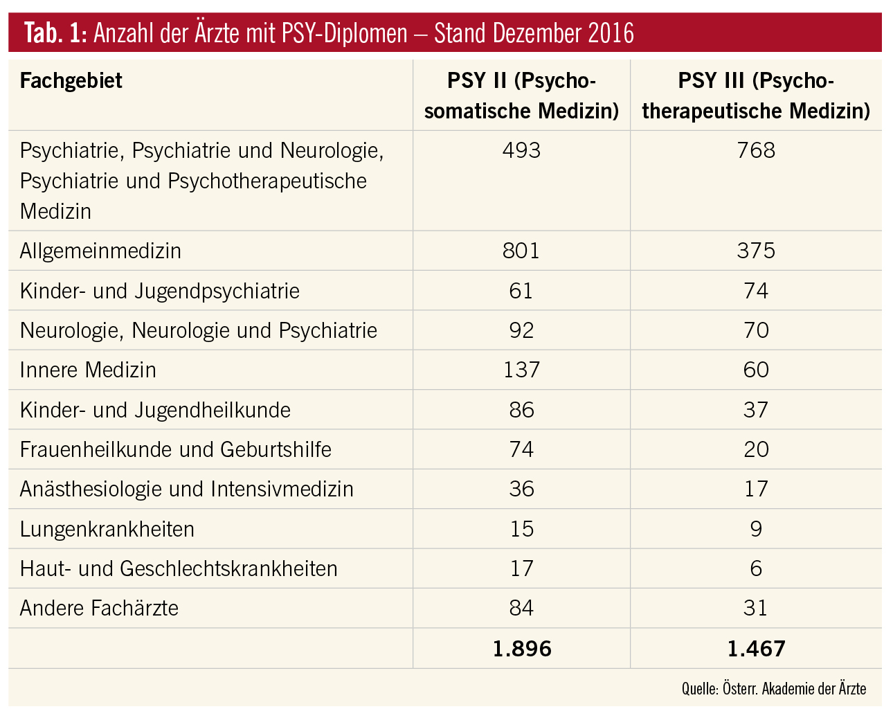 Psychotherapie in der Psychiatrie − Entwicklungen der letzten 10 ...