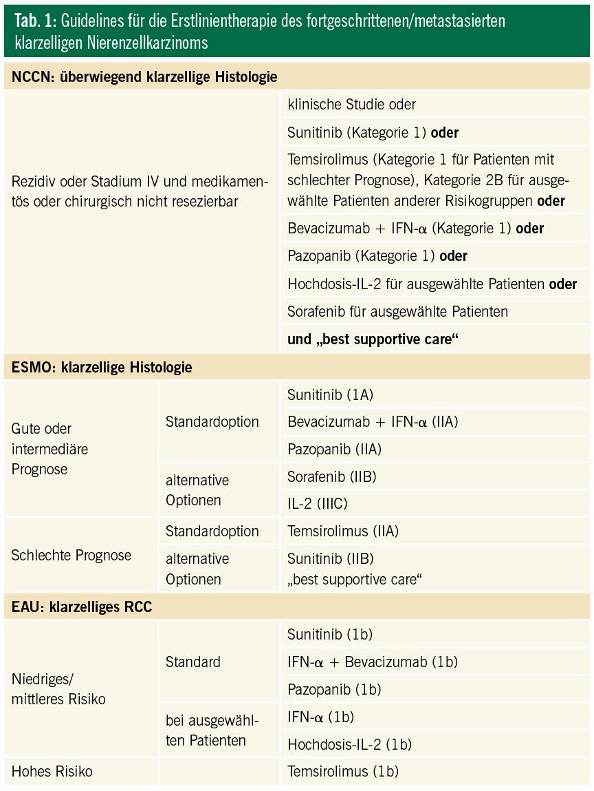 Systemische Therapie des Nierenzellkarzinoms | Spectrum Urologie ...