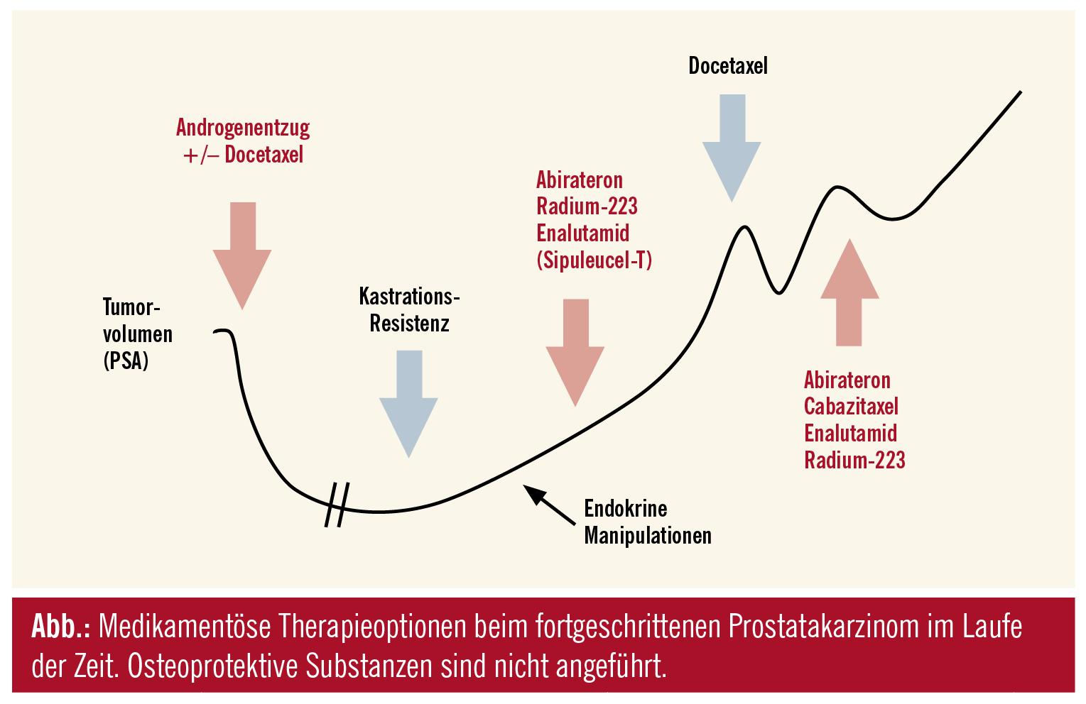 kastrationsresistentes prostatakarzinom