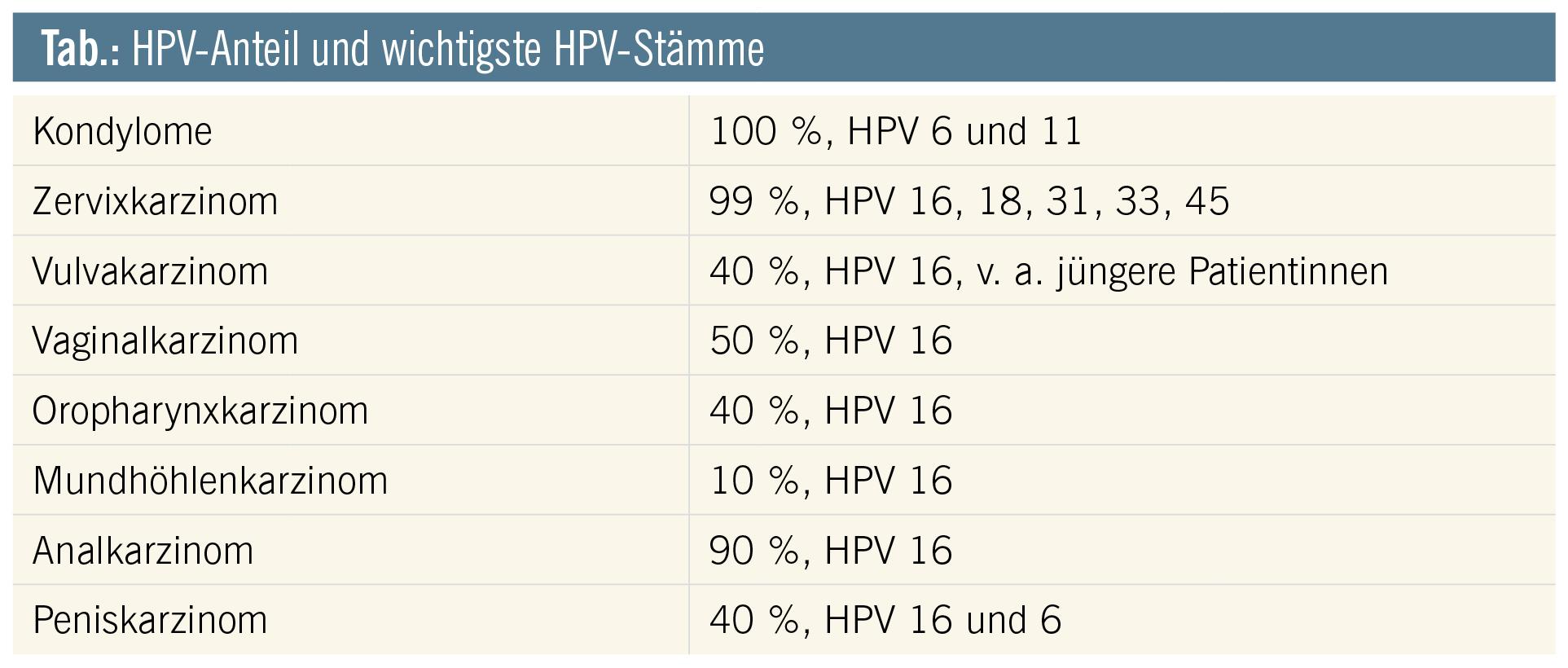 Hpv impfung graz. Hpv impfung graz - Verme oxiurus sintomas tratamento Verme oxiurus pega