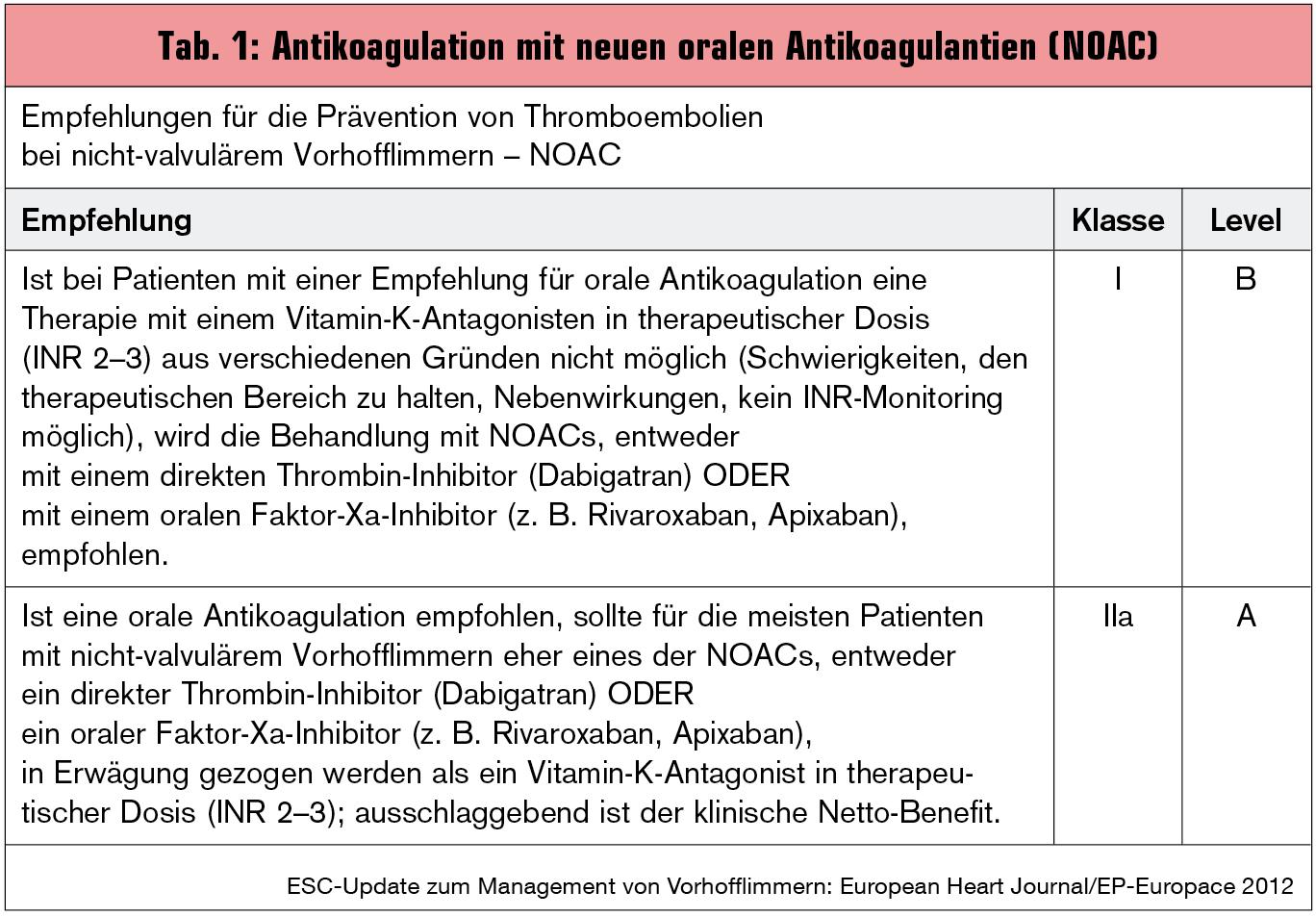 nicht orale antikoagulation