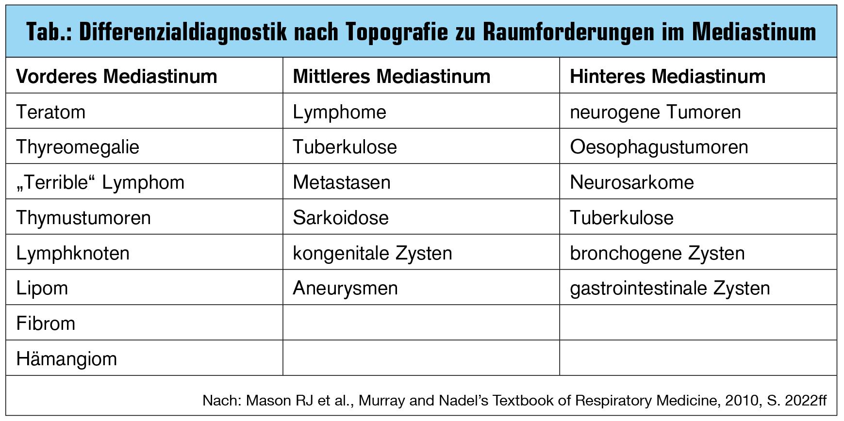 Tolle Mediastinalen Lymphknoten Ideen - Anatomie Ideen - finotti.info