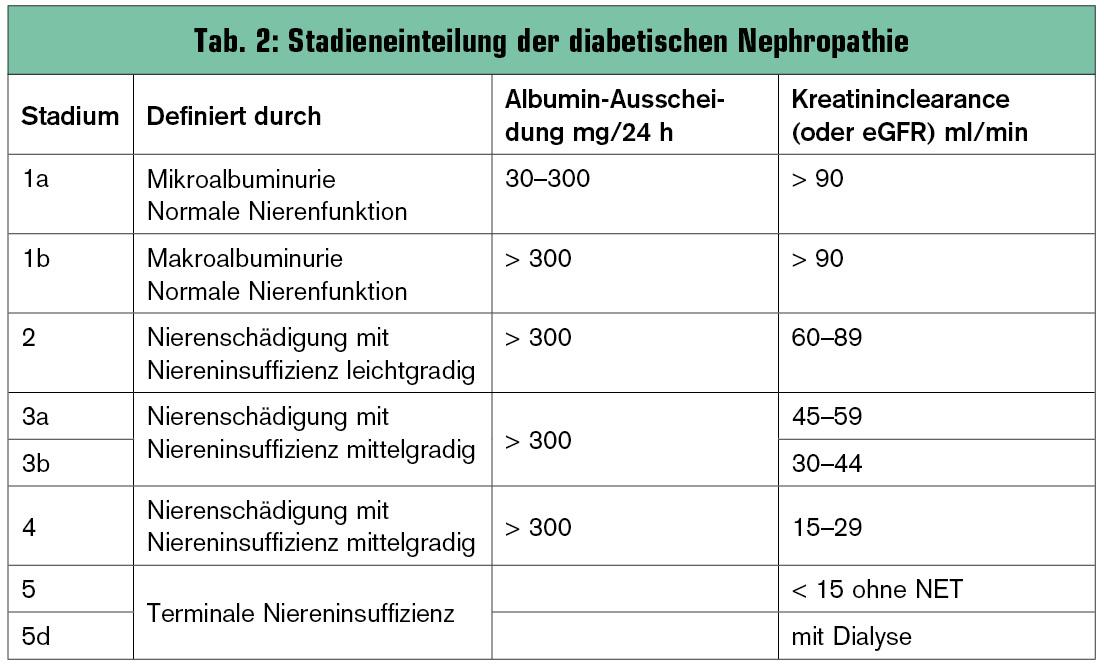 SERIE ÖDG-Guidelines 2012, was ist neu? – Diabetische Nephropathie ...