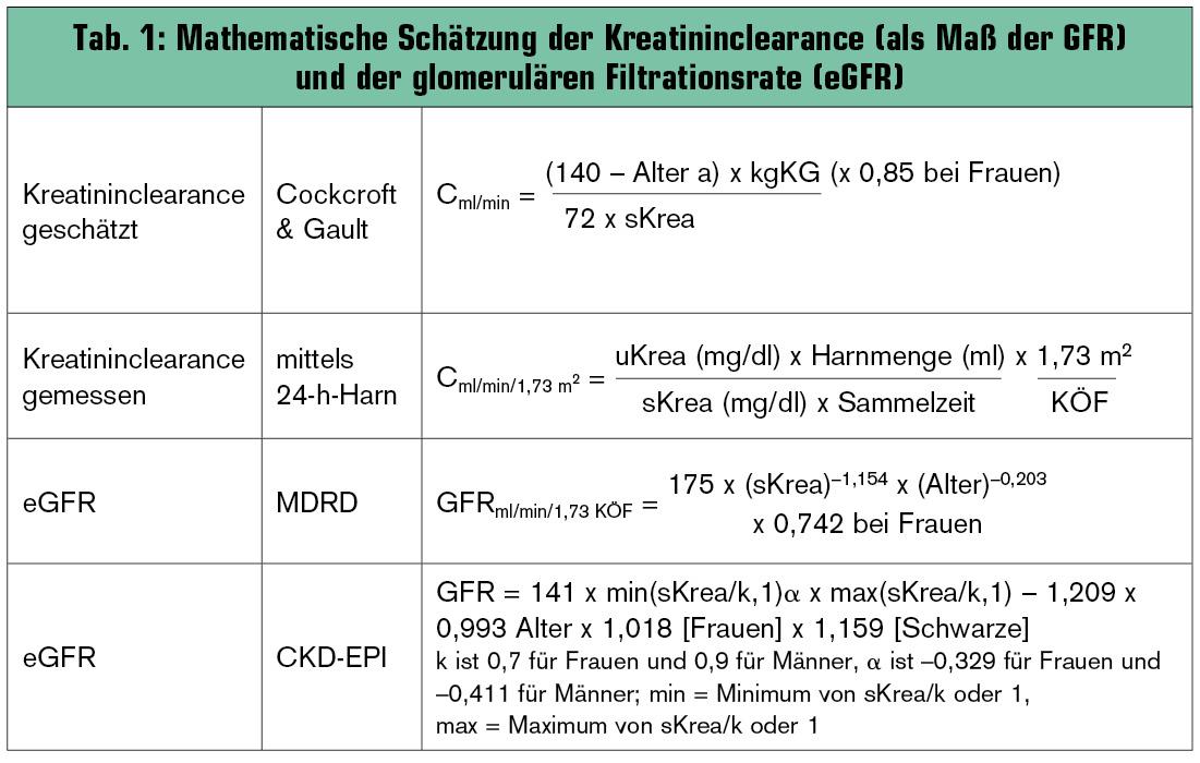 chronische niereninsuffizienz stadien