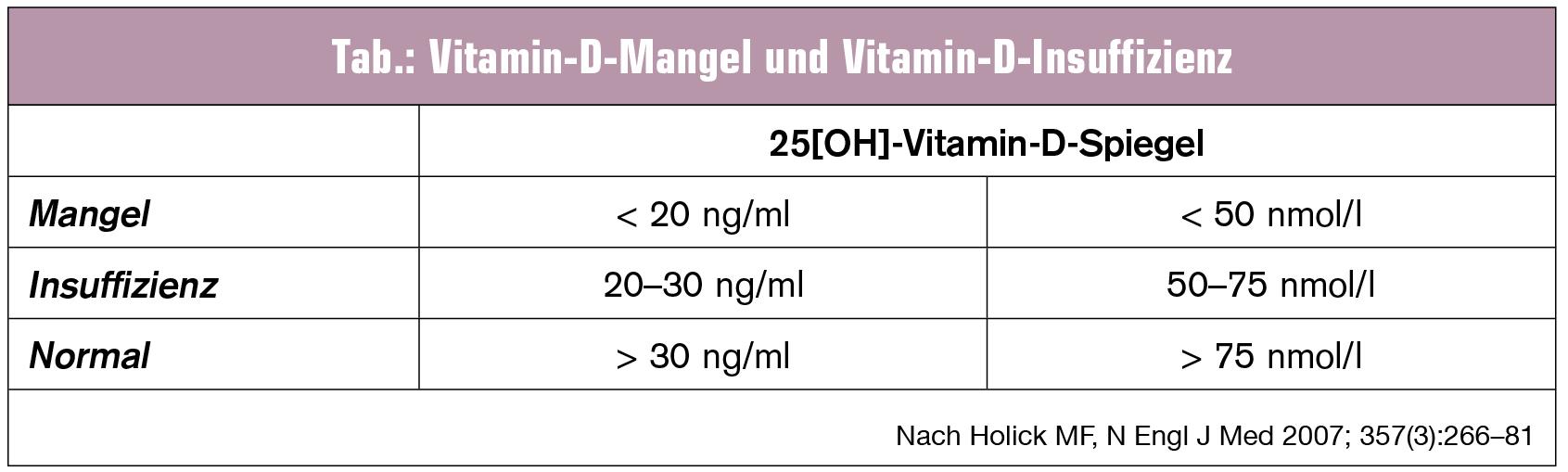 vitamin d ist noch immer ein renner universum innere. Black Bedroom Furniture Sets. Home Design Ideas
