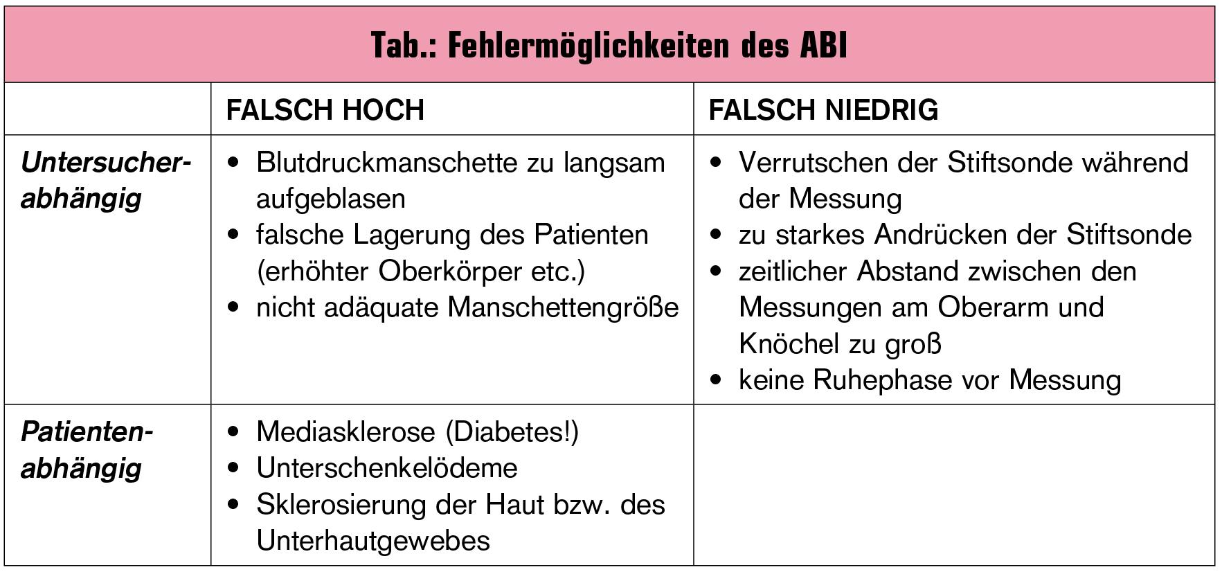 Fehlerquellen Beim Blutdruckmessen