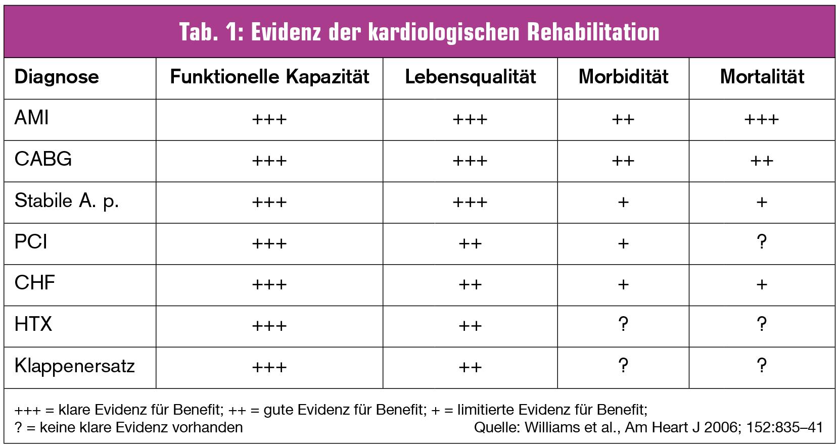was bringt die herz-kreislauf-rehabilitation? | universum innere