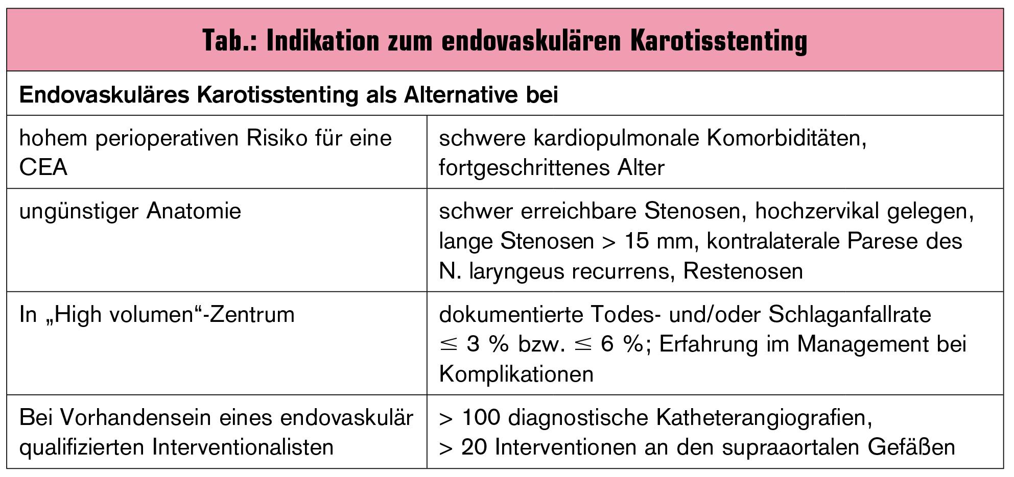 Stent versus Operation – Bei verengter Halsschlagader   Universum ...