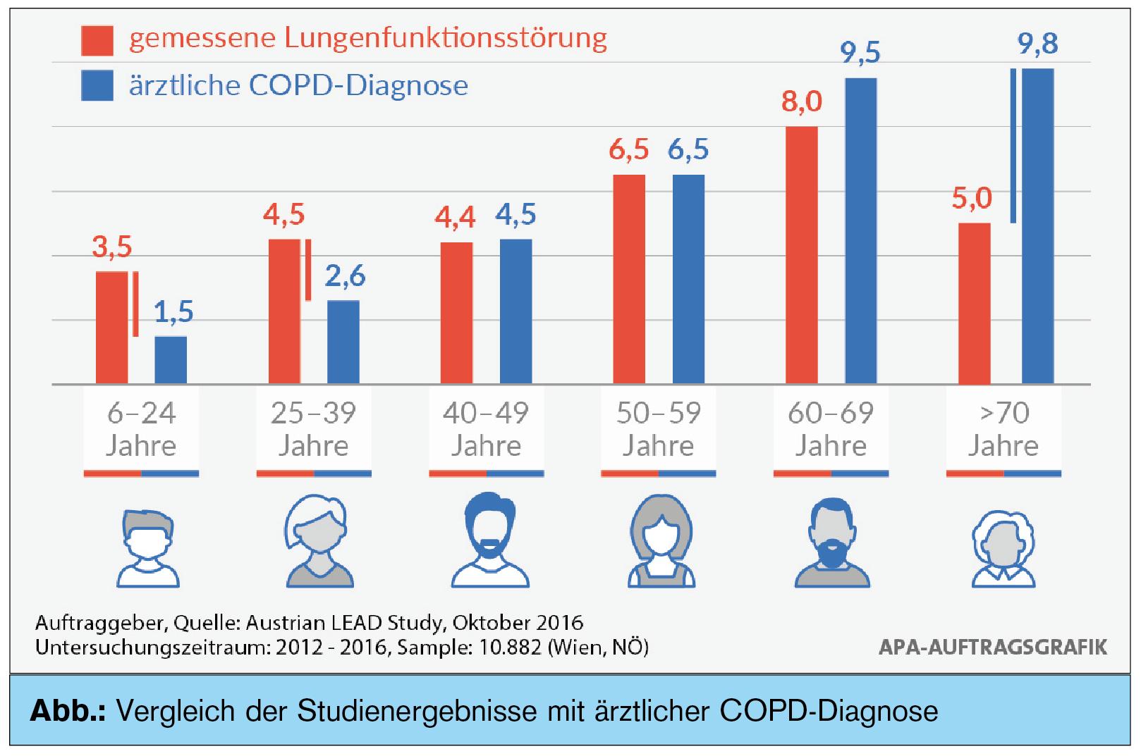 Ziemlich Anatomie Und Physiologie Der Copd Zeitgenössisch ...