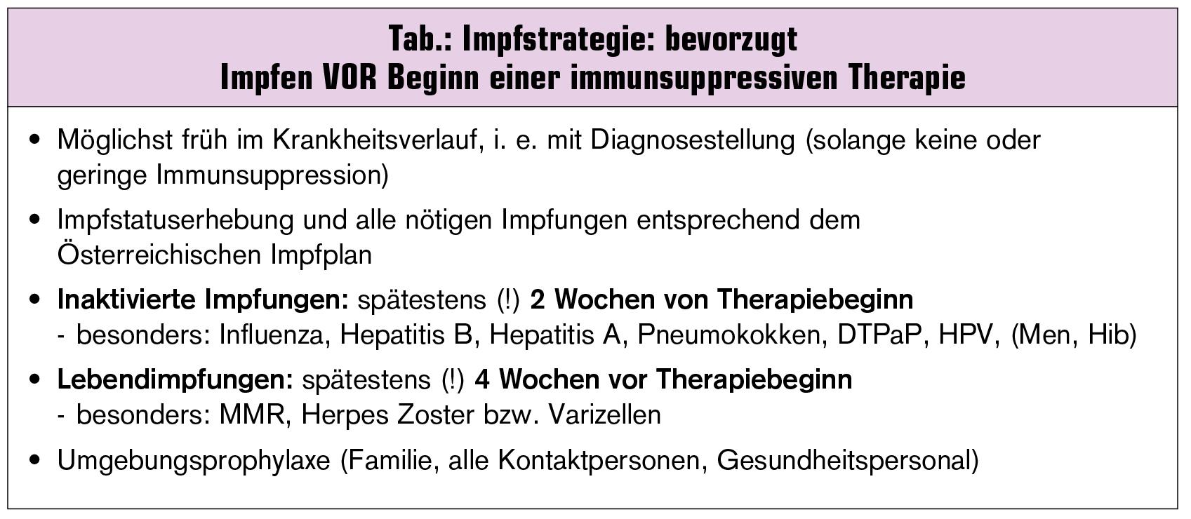 titerkontrolle nach hepatitis b impfung