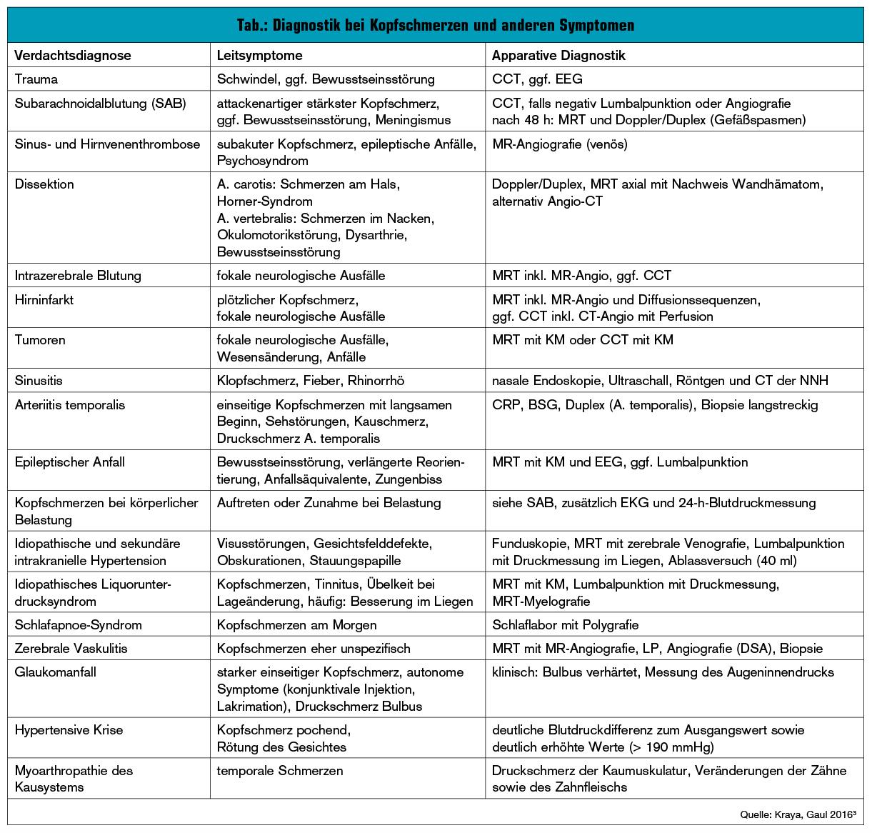 Häufige Kopfschmerzsyndrome in der Notaufnahme | Universum Innere ...