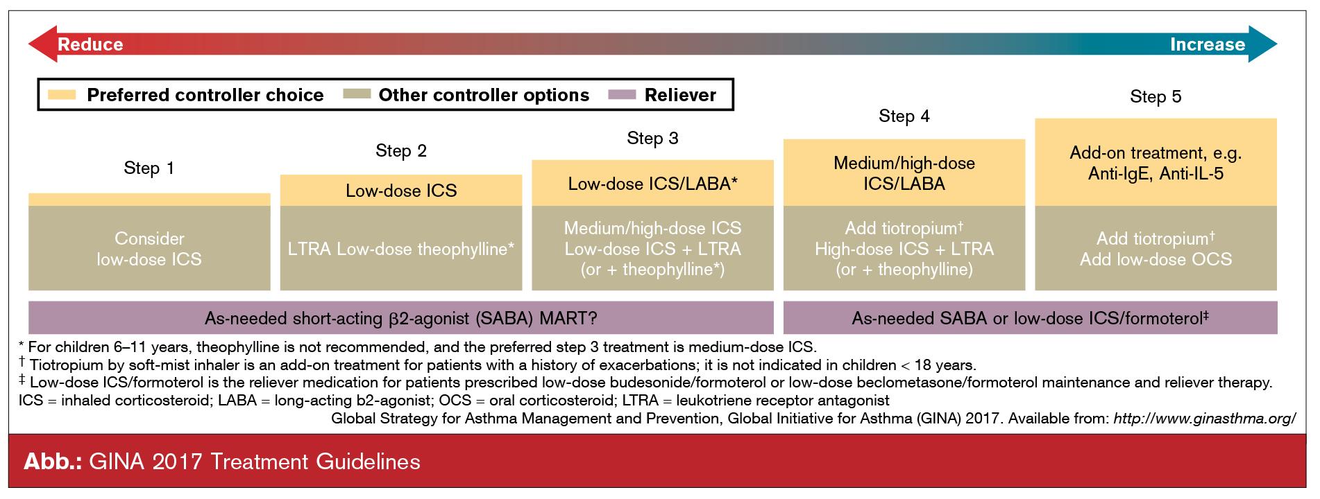 schweres asthma antikoerperb ehandlung