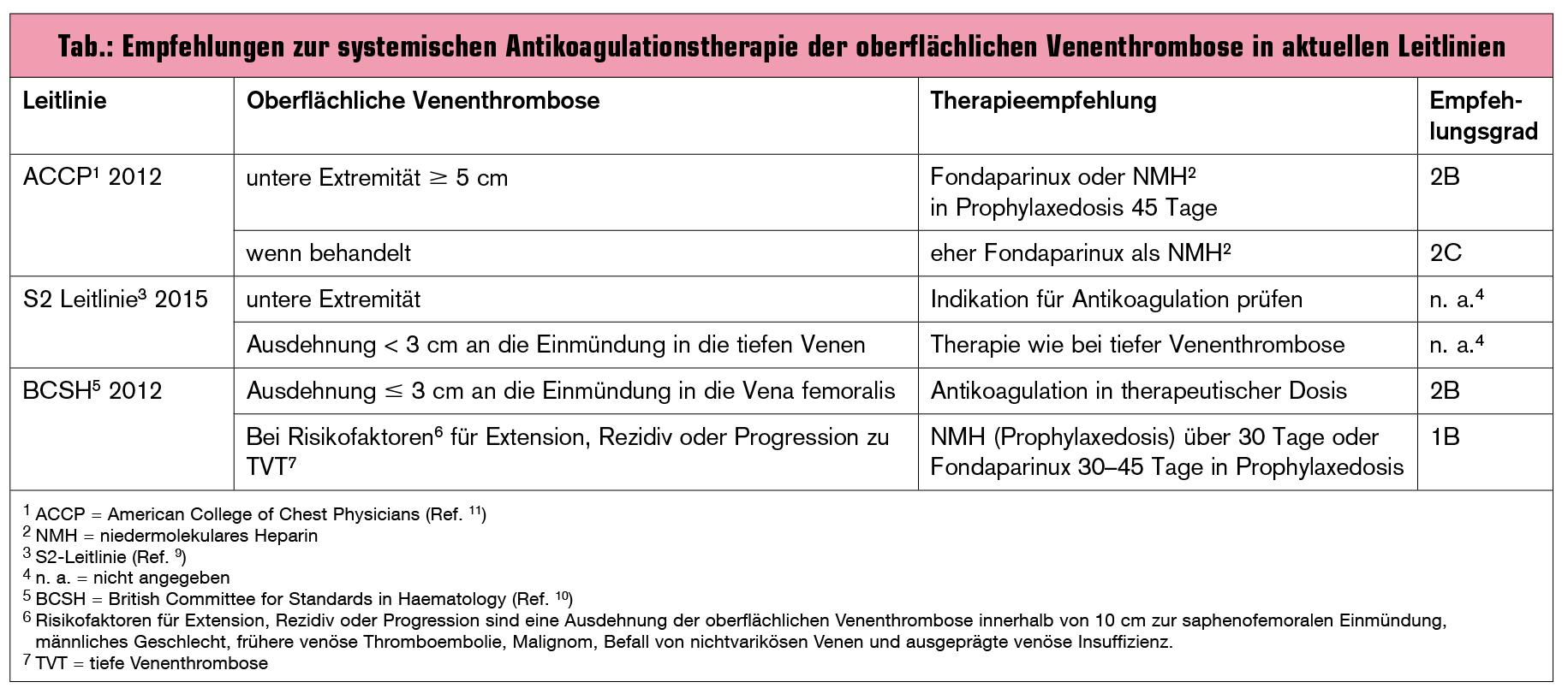 Die Relevanz der oberflächlichen Venenthrombose | Universum Innere ...