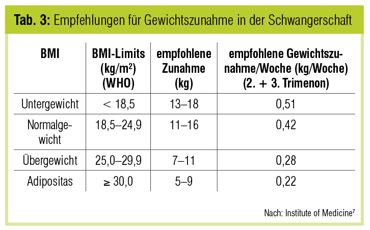 Schachtelhalm für Kontraindikationen zur Gewichtsreduktion