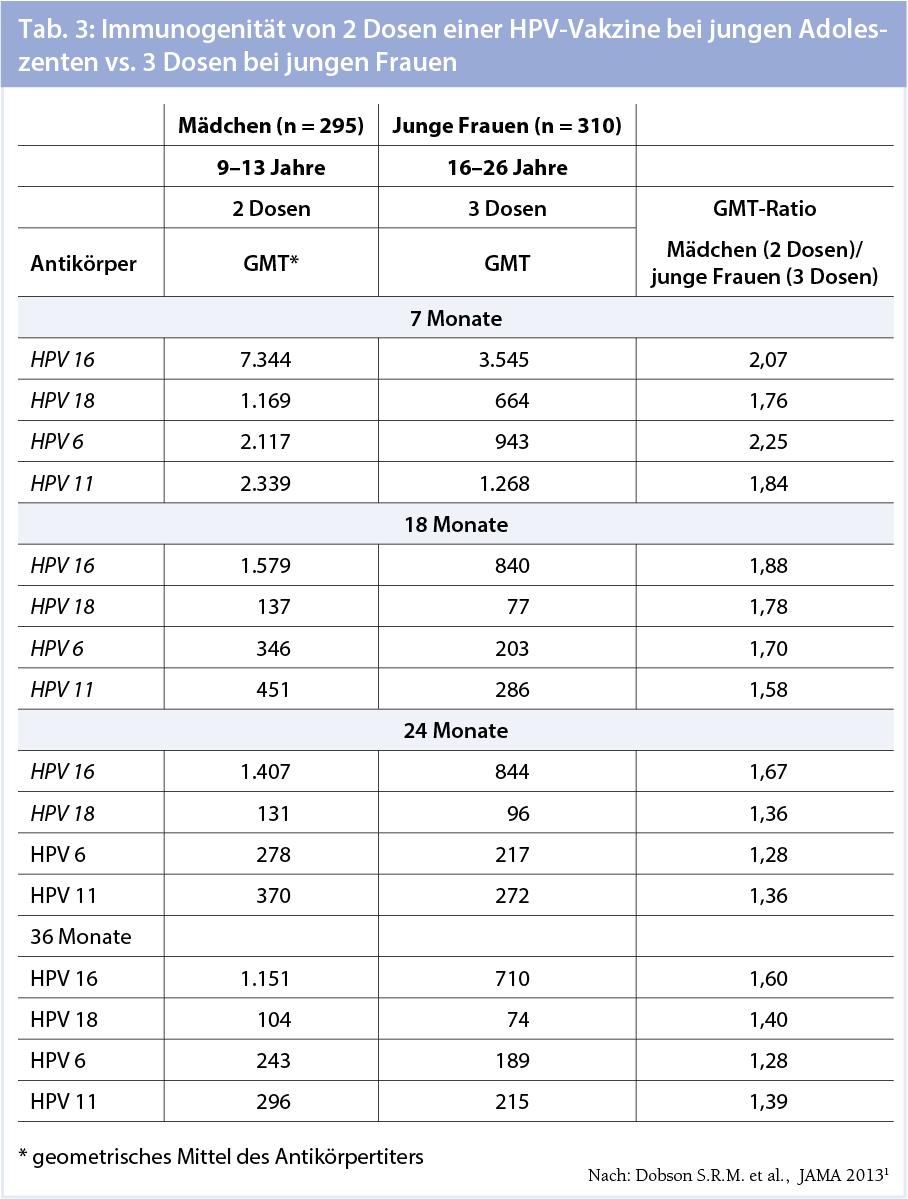 Schéma léčení HPV 16