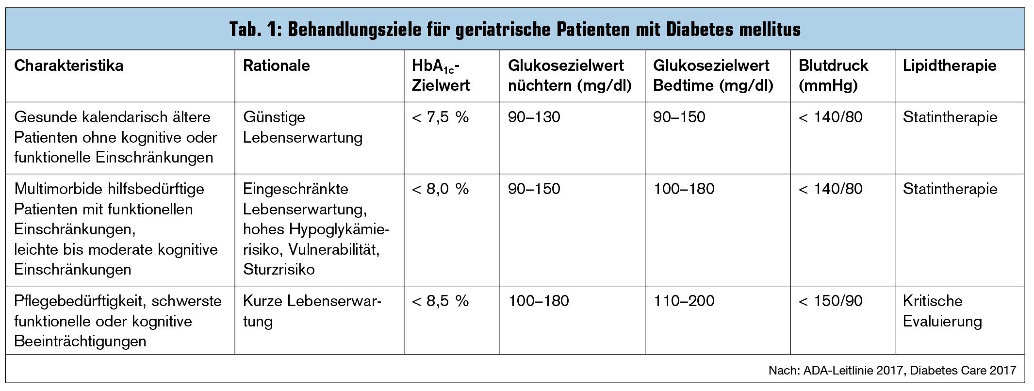 alte taschenuhr tradjenta diabetes